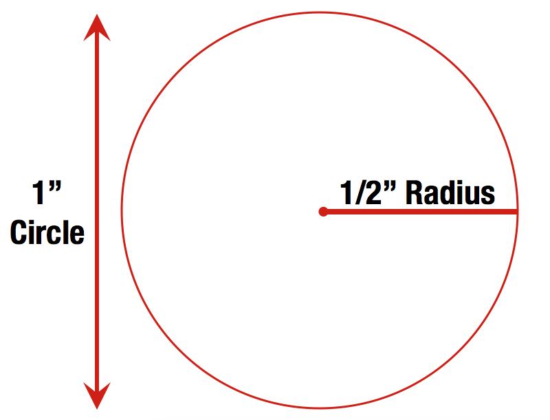 """1"""" Circle = 1/2"""" Radius"""
