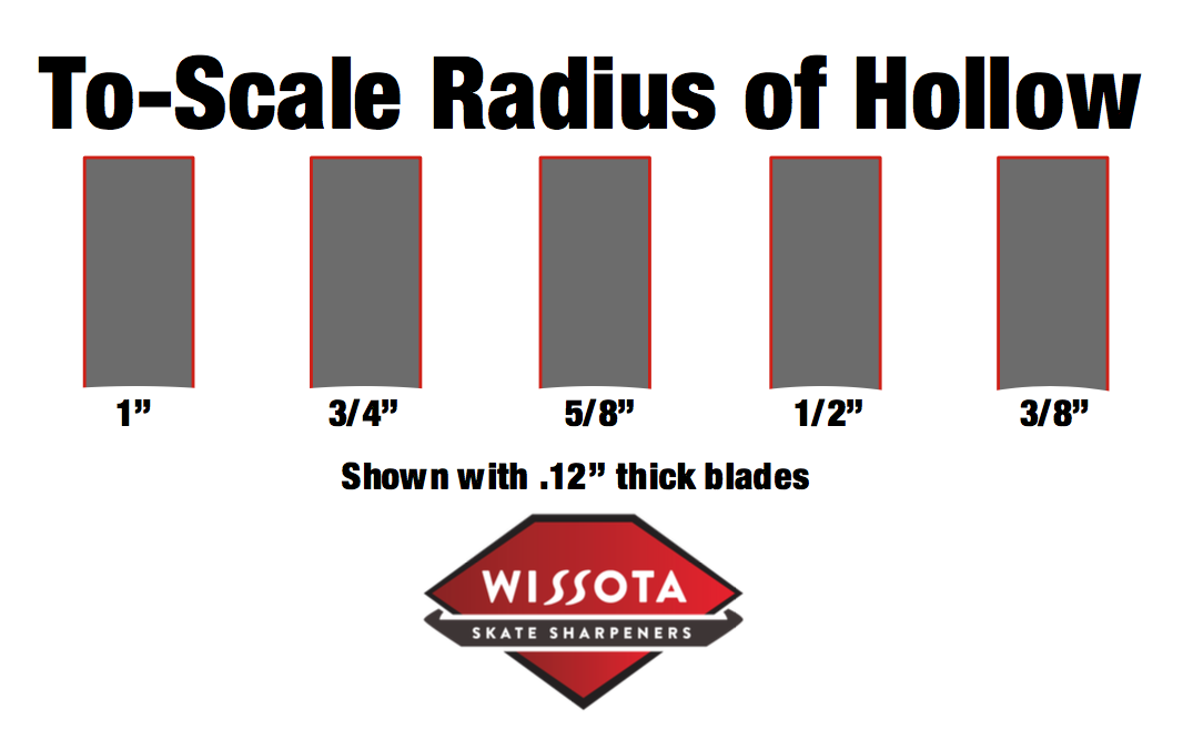 To-Scale Radius of Hollow