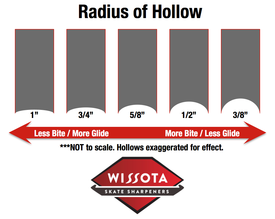 Choose Your Radius Wissota Skate Sharpeners